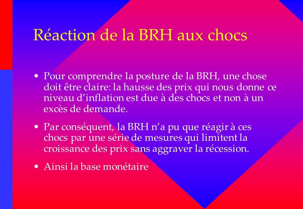 Réaction de la BRH aux chocs Pour comprendre la posture de la BRH, une chose doit être claire: la hausse des prix qui nous donne ce niveau dinflation