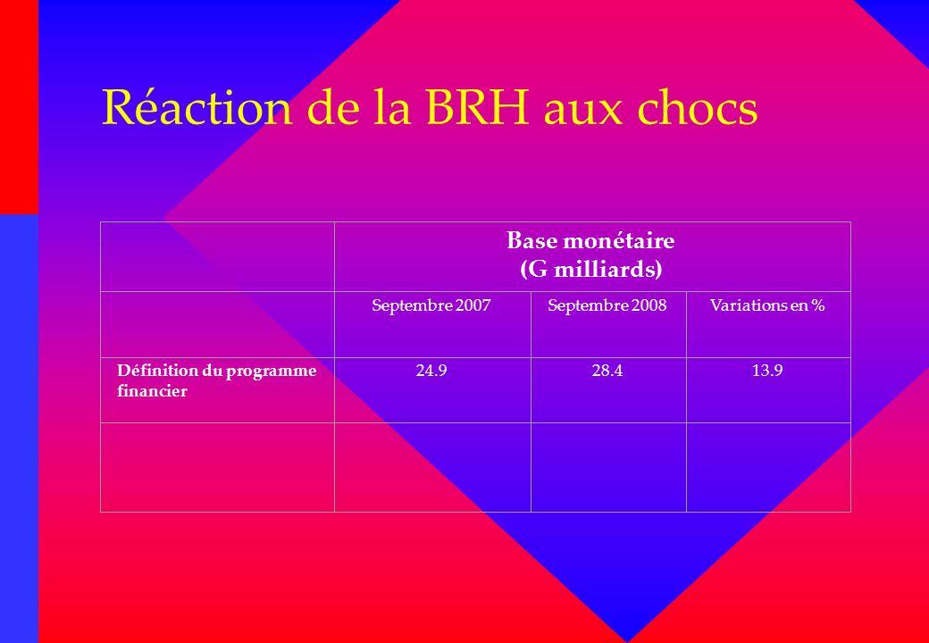 Réaction de la BRH aux chocs Base monétaire (G milliards) Septembre 2007Septembre 2008Variations en % Définition du programme financier 24.928.413.9