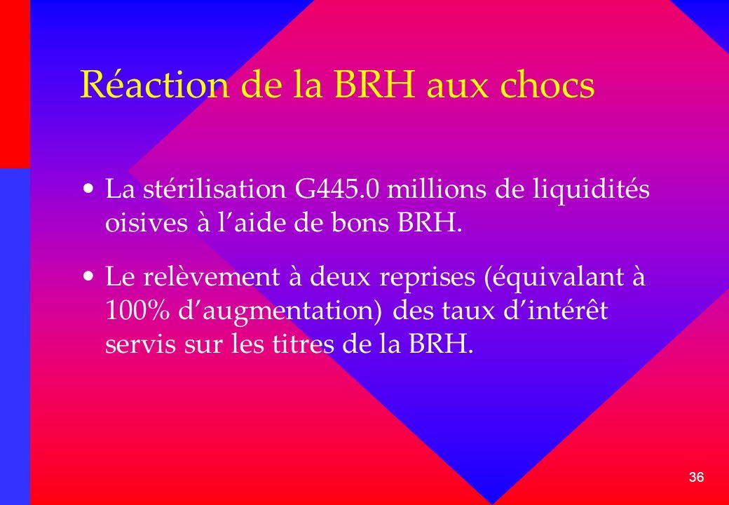 36 Réaction de la BRH aux chocs La stérilisation G445.0 millions de liquidités oisives à laide de bons BRH. Le relèvement à deux reprises (équivalant