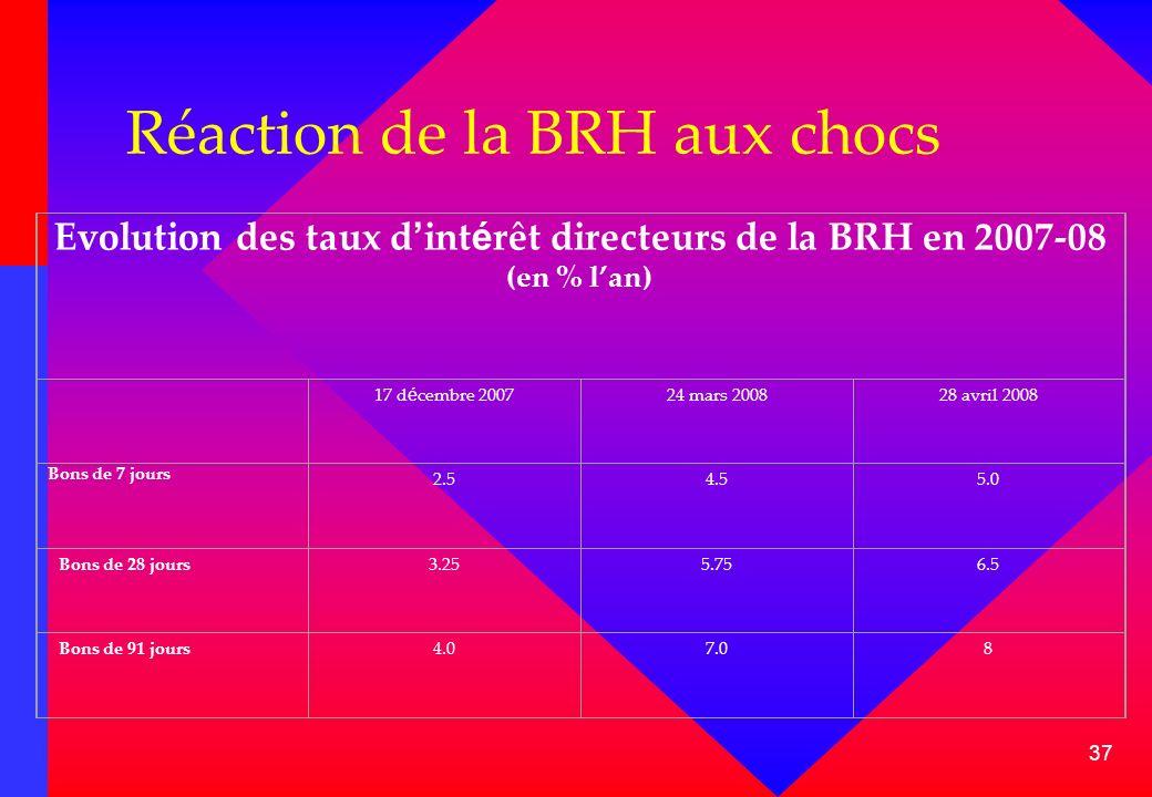 37 Réaction de la BRH aux chocs Evolution des taux d int é rêt directeurs de la BRH en 2007-08 (en % lan) 17 d é cembre 200724 mars 200828 avril 2008