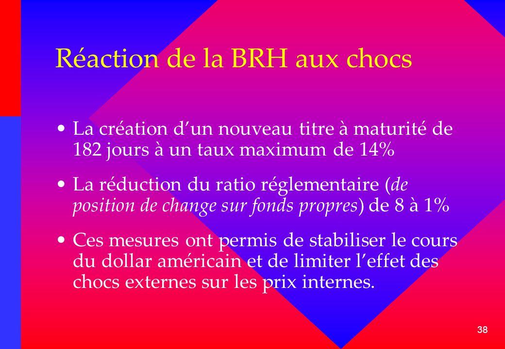 38 Réaction de la BRH aux chocs La création dun nouveau titre à maturité de 182 jours à un taux maximum de 14% La réduction du ratio réglementaire (de