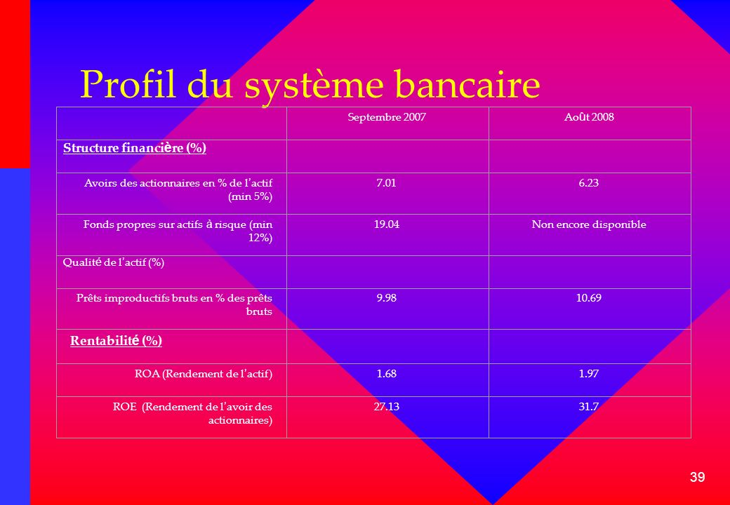 39 Profil du système bancaire Septembre 2007Ao û t 2008 Structure financi è re (%) Avoirs des actionnaires en % de l actif (min 5%) 7.016.23 Fonds pro