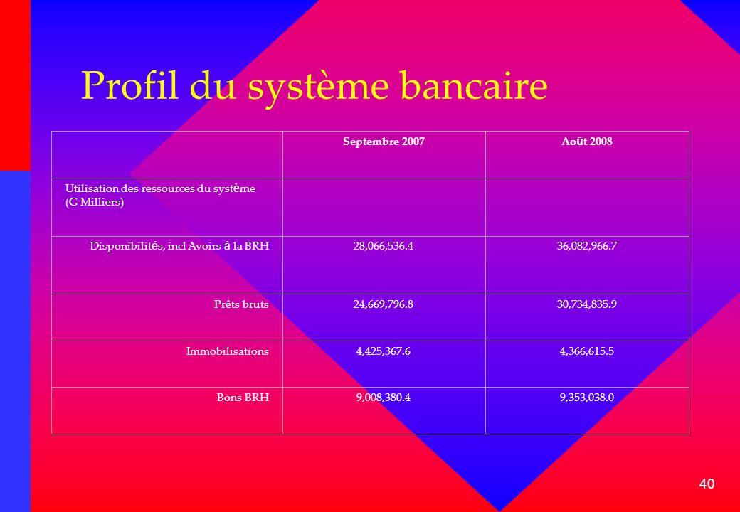 40 Profil du système bancaire Septembre 2007Ao û t 2008 Utilisation des ressources du syst è me (G Milliers) Disponibilit é s, incl Avoirs à la BRH28,