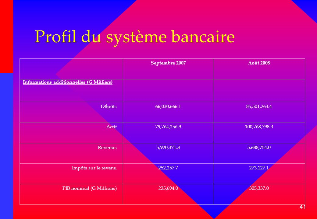 41 Profil du système bancaire Septembre 2007Ao û t 2008 Informations additionnelles (G Milliers) D é pôts66,030,666.185,501,263.4 Actif79,764,256.9100