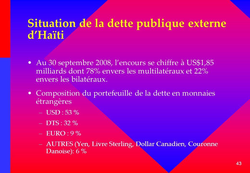 43 Situation de la dette publique externe dHaïti Au 30 septembre 2008, lencours se chiffre à US$1,85 milliards dont 78% envers les multilatéraux et 22