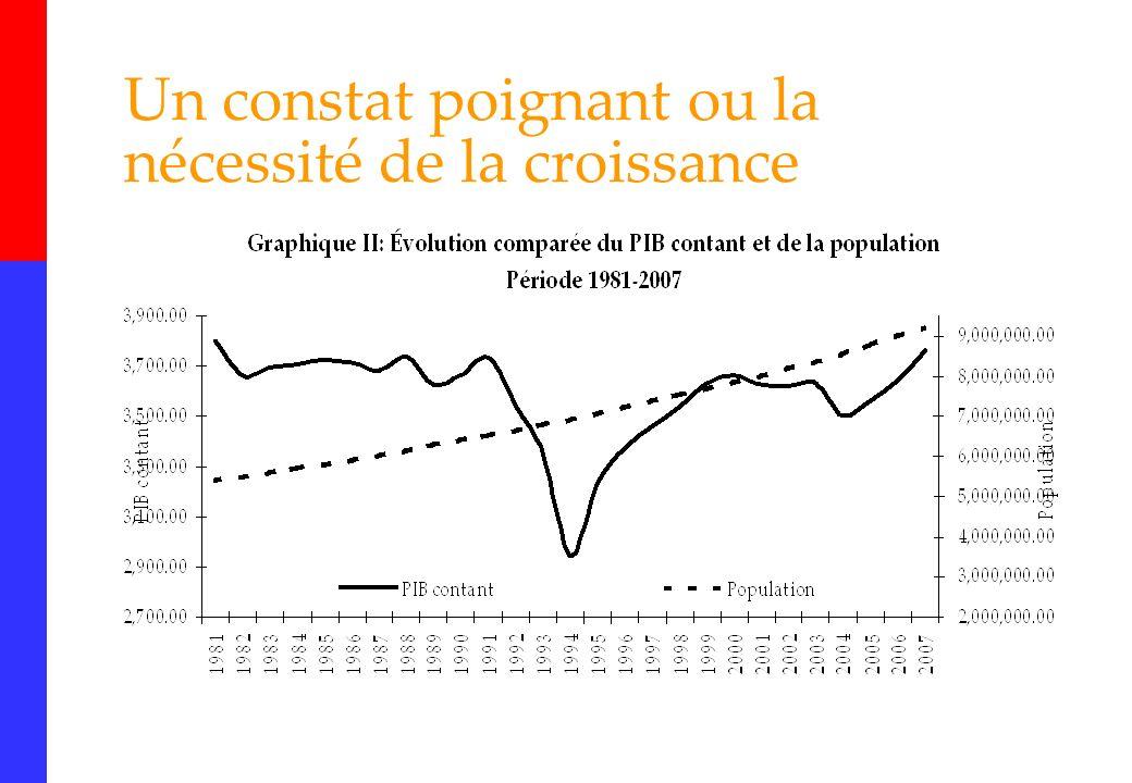 36 Réaction de la BRH aux chocs La stérilisation G445.0 millions de liquidités oisives à laide de bons BRH.