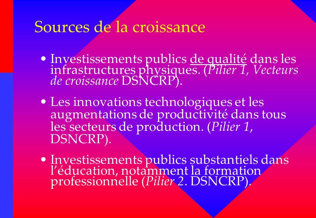 Sources de la croissance Investissements publics de qualité dans les infrastructures physiques. (Pilier 1, Vecteurs de croissance DSNCRP). Les innovat