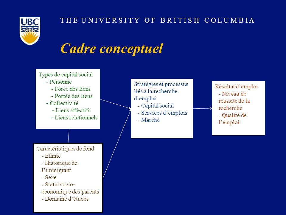 T H E U N I V E R S I T Y O F B R I T I S H C O L U M B I A Cadre conceptuel Types de capital social - Personne - Force des liens - Portée des liens -