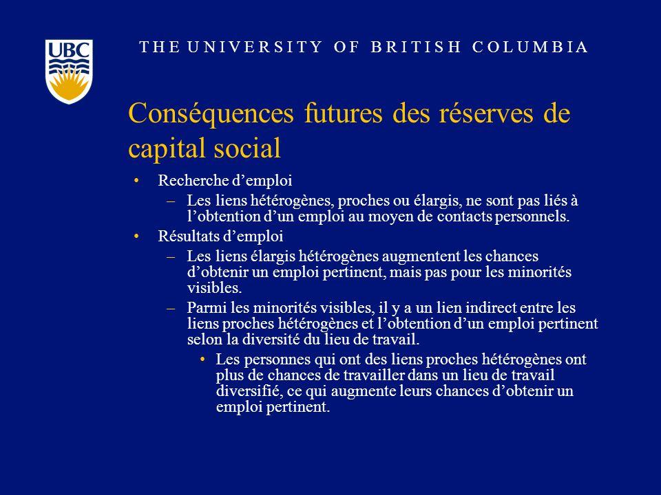 T H E U N I V E R S I T Y O F B R I T I S H C O L U M B I A Conséquences futures des réserves de capital social Recherche demploi –Les liens hétérogèn