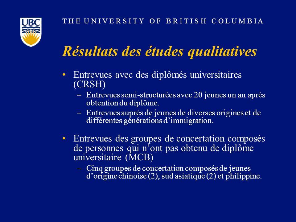 T H E U N I V E R S I T Y O F B R I T I S H C O L U M B I A Résultats des études qualitatives Entrevues avec des diplômés universitaires (CRSH) –Entrevues semi-structurées avec 20 jeunes un an après obtention du diplôme.