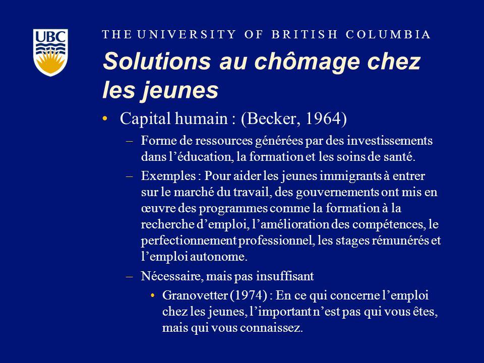 T H E U N I V E R S I T Y O F B R I T I S H C O L U M B I A Solutions au chômage chez les jeunes Capital humain : (Becker, 1964) –Forme de ressources