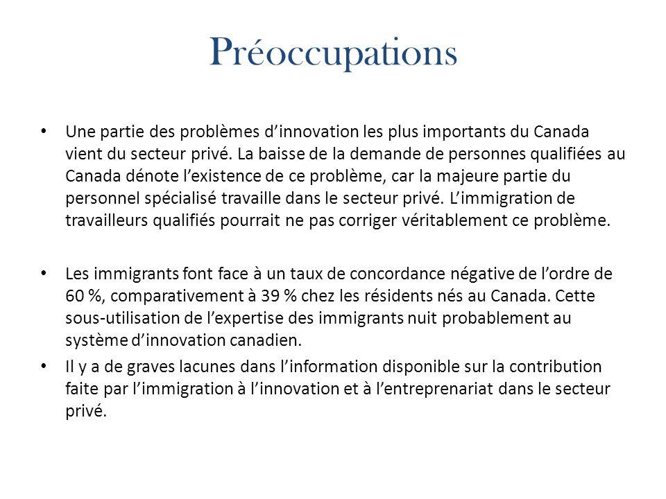 Préoccupations Une partie des problèmes dinnovation les plus importants du Canada vient du secteur privé.
