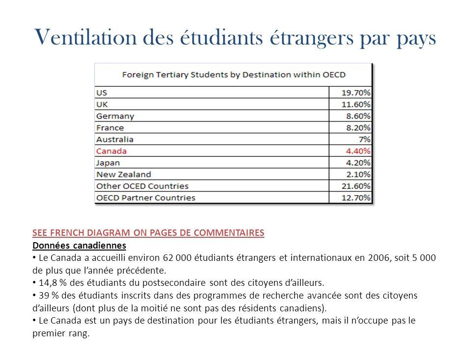 Ventilation des étudiants étrangers par pays SEE FRENCH DIAGRAM ON PAGES DE COMMENTAIRES Données canadiennes Le Canada a accueilli environ 62 000 étudiants étrangers et internationaux en 2006, soit 5 000 de plus que lannée précédente.