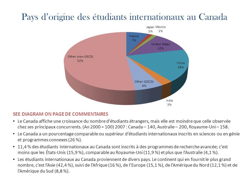 Pays dorigine des étudiants internationaux au Canada SEE DIAGRAM ON PAGE DE COMMENTAIRES Le Canada affiche une croissance du nombre détudiants étrangers, mais elle est moindre que celle observée chez ses principaux concurrents.