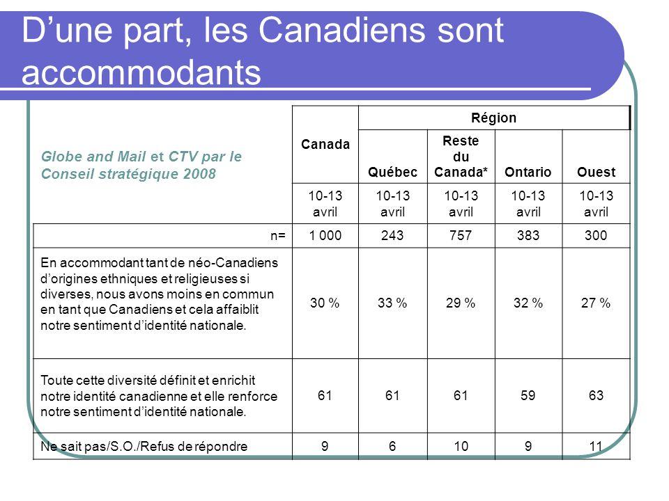 Globe and Mail et CTV par le Conseil stratégique 2008 Canada Région Québec Reste du Canada*OntarioOuest 10-13 avril n=1 000243757383300 En accommodant tant de néo-Canadiens dorigines ethniques et religieuses si diverses, nous avons moins en commun en tant que Canadiens et cela affaiblit notre sentiment didentité nationale.