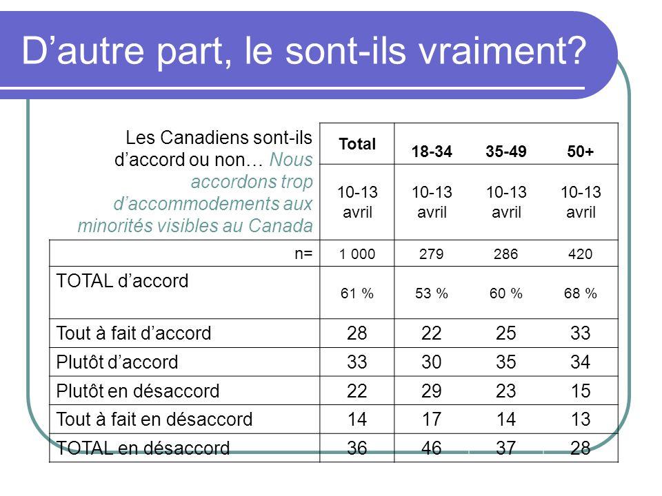 Les Canadiens sont-ils daccord ou non… Nous accordons trop daccommodements aux minorités visibles au Canada Total 18-3435-4950+ 10-13 avril n= 1 000279286420 TOTAL daccord 61 %53 %60 %68 % Tout à fait daccord28222533 Plutôt daccord33303534 Plutôt en désaccord22292315 Tout à fait en désaccord14171413 TOTAL en désaccord36463728 Dautre part, le sont-ils vraiment