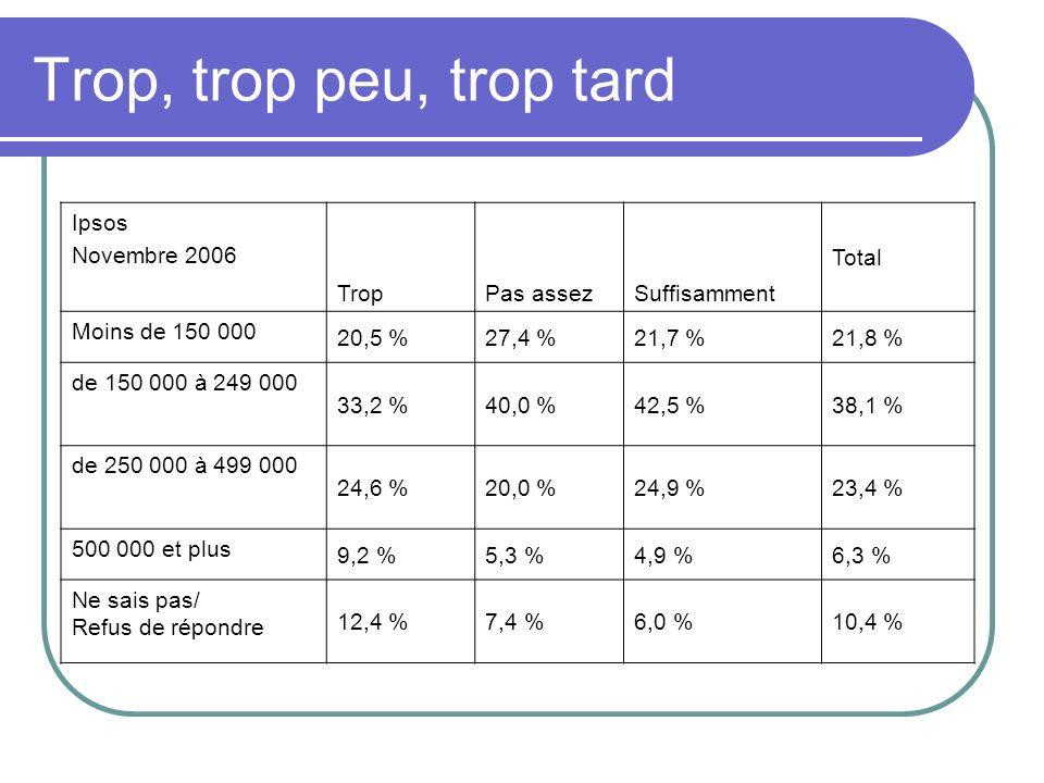 Ipsos Novembre 2006 TropPas assezSuffisamment Total Moins de 150 000 20,5 %27,4 %21,7 %21,8 % de 150 000 à 249 000 33,2 %40,0 %42,5 %38,1 % de 250 000 à 499 000 24,6 %20,0 %24,9 %23,4 % 500 000 et plus 9,2 %5,3 %4,9 %6,3 % Ne sais pas/ Refus de répondre 12,4 %7,4 %6,0 %10,4 % Trop, trop peu, trop tard