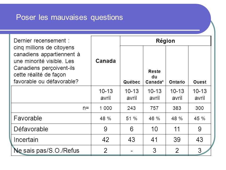 Poser les mauvaises questions Dernier recensement : cinq millions de citoyens canadiens appartiennent à une minorité visible. Les Canadiens perçoivent