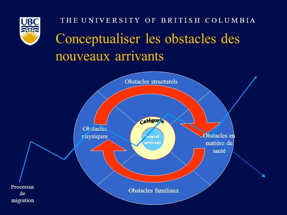 T H E U N I V E R S I T Y O F B R I T I S H C O L U M B I A Conceptualiser les obstacles des nouveaux arrivants Obstacles physiques Obstacles structur