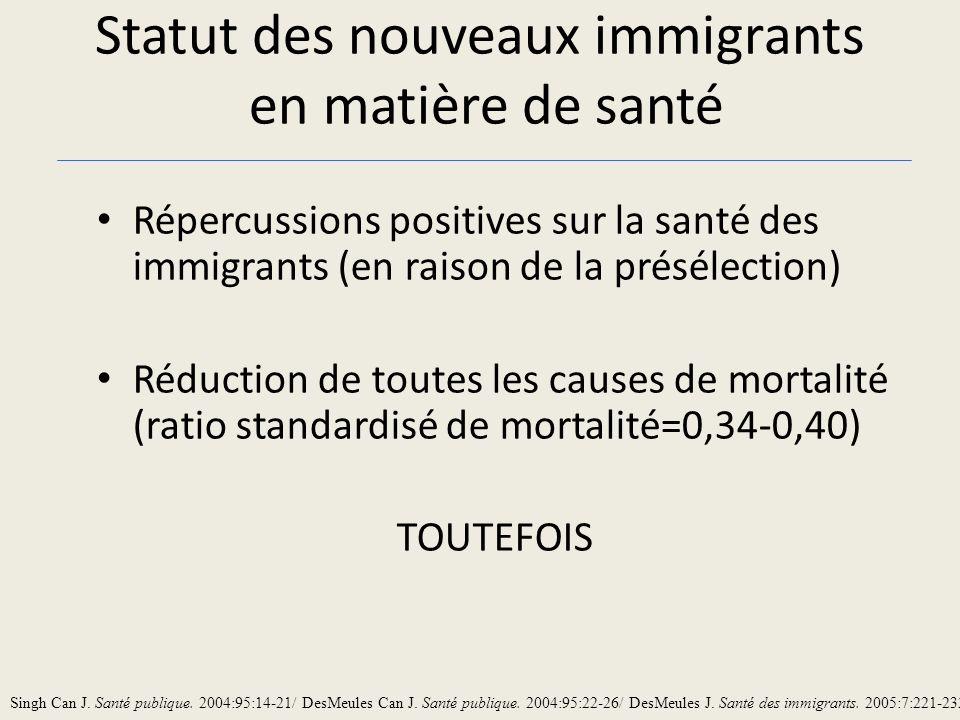 Statut des nouveaux immigrants en matière de santé Répercussions positives sur la santé des immigrants (en raison de la présélection) Réduction de toutes les causes de mortalité (ratio standardisé de mortalité=0,34-0,40) TOUTEFOIS Singh Can J.