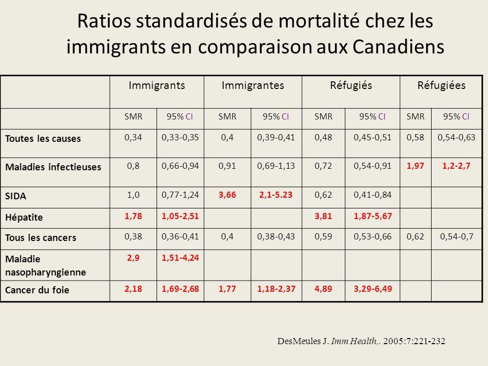 Ratios standardisés de mortalité chez les immigrants en comparaison aux Canadiens ImmigrantsImmigrantesRéfugiésRéfugiées SMR95% CISMR95% CISMR95% CISMR95% CI Toutes les causes 0,340,33-0,350,40,39-0,410,480,45-0,510,580,54-0,63 Maladies infectieuses 0,80,66-0,940,910,69-1,130,720,54-0,911,971,2-2,7 SIDA 1,00,77-1,243,662,1-5.230,620,41-0,84 Hépatite 1,781,05-2,513,811,87-5,67 Tous les cancers 0,380,36-0,410,40,38-0,430,590,53-0,660,620,54-0,7 Maladie nasopharyngienne 2,91,51-4,24 Cancer du foie 2,181,69-2,681,771,18-2,374,893,29-6,49 DesMeules J.