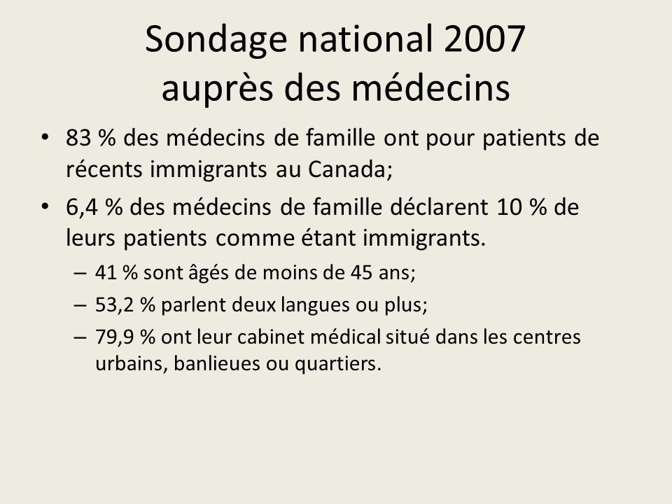 Sondage national 2007 auprès des médecins 83 % des médecins de famille ont pour patients de récents immigrants au Canada; 6,4 % des médecins de famille déclarent 10 % de leurs patients comme étant immigrants.