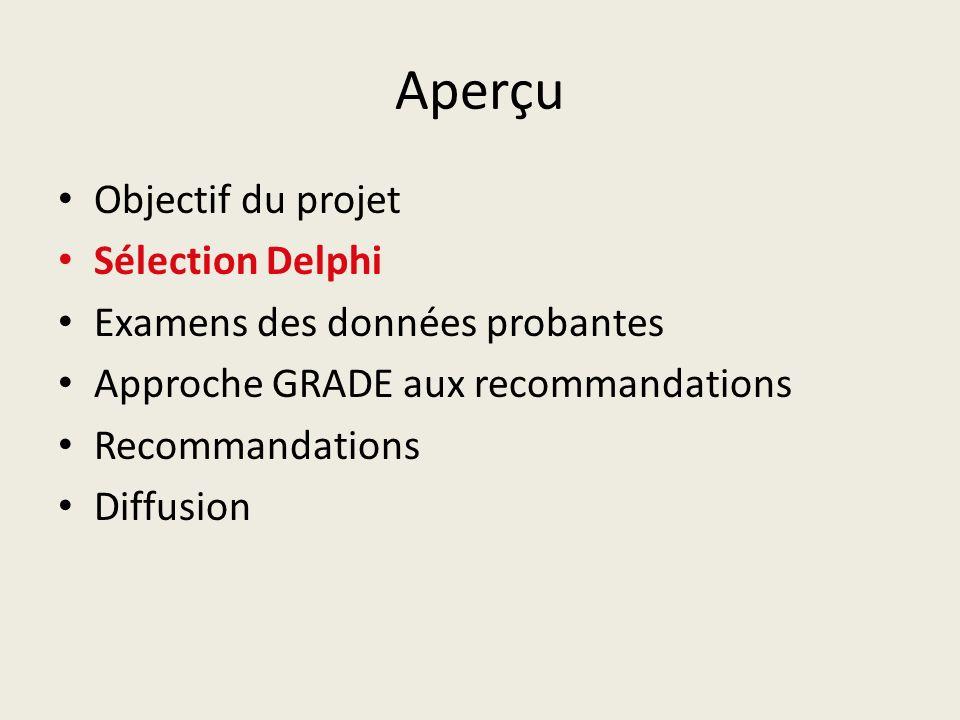 Aperçu Objectif du projet Sélection Delphi Examens des données probantes Approche GRADE aux recommandations Recommandations Diffusion