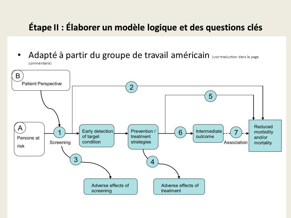 Étape II : Élaborer un modèle logique et des questions clés Adapté à partir du groupe de travail américain Étape II : Élaborer un modèle logique et des questions clés Adapté à partir du groupe de travail américain (voir traduction dans la page commentaire)