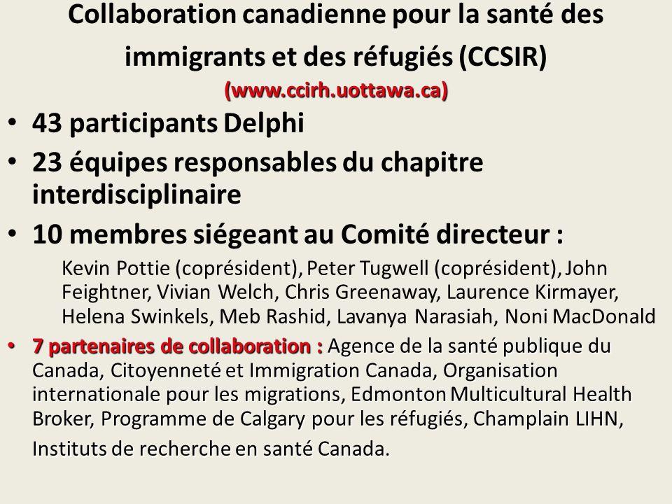 (www.ccirh.uottawa.ca) Collaboration canadienne pour la santé des immigrants et des réfugiés (CCSIR) (www.ccirh.uottawa.ca) 43 participants Delphi 23 équipes responsables du chapitre interdisciplinaire 10 membres siégeant au Comité directeur : Kevin Pottie (coprésident), Peter Tugwell (coprésident), John Feightner, Vivian Welch, Chris Greenaway, Laurence Kirmayer, Helena Swinkels, Meb Rashid, Lavanya Narasiah, Noni MacDonald 7 partenaires de collaboration : Agence de la santé publique du Canada, Citoyenneté et Immigration Canada, Organisation internationale pour les migrations, Edmonton Multicultural Health Broker, Programme de Calgary pour les réfugiés, Champlain LIHN, Instituts de recherche en santé Canada.