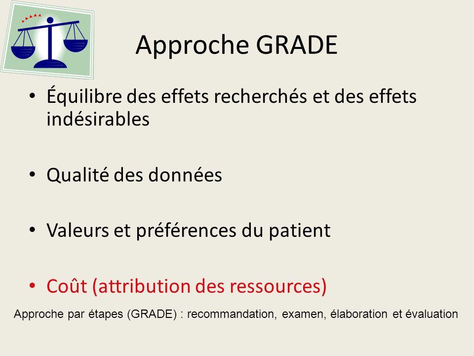 Approche GRADE Équilibre des effets recherchés et des effets indésirables Qualité des données Valeurs et préférences du patient Coût (attribution des ressources) Approche par étapes (GRADE) : recommandation, examen, élaboration et évaluation