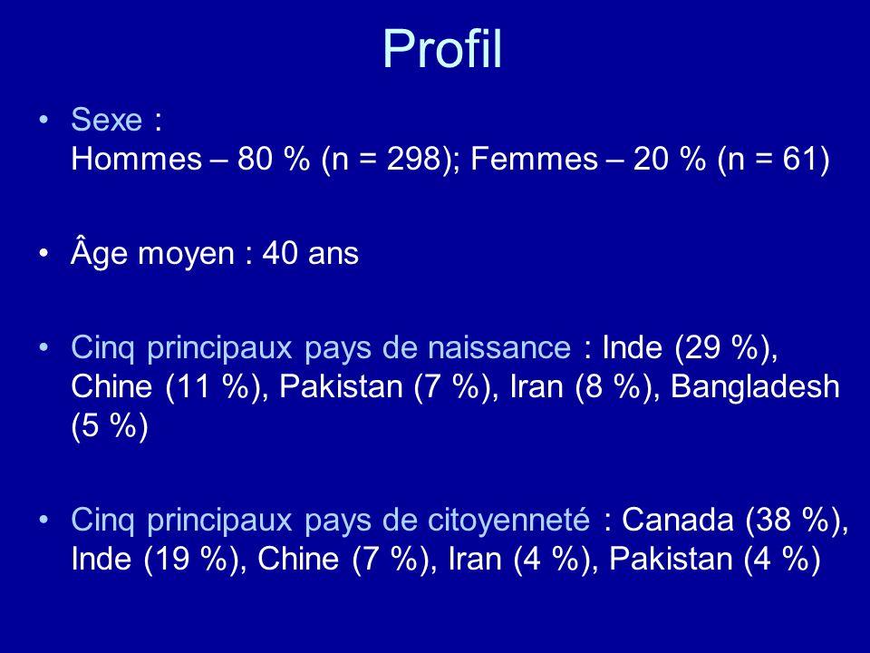 Profil Sexe : Hommes – 80 % (n = 298); Femmes – 20 % (n = 61) Âge moyen : 40 ans Cinq principaux pays de naissance : Inde (29 %), Chine (11 %), Pakist