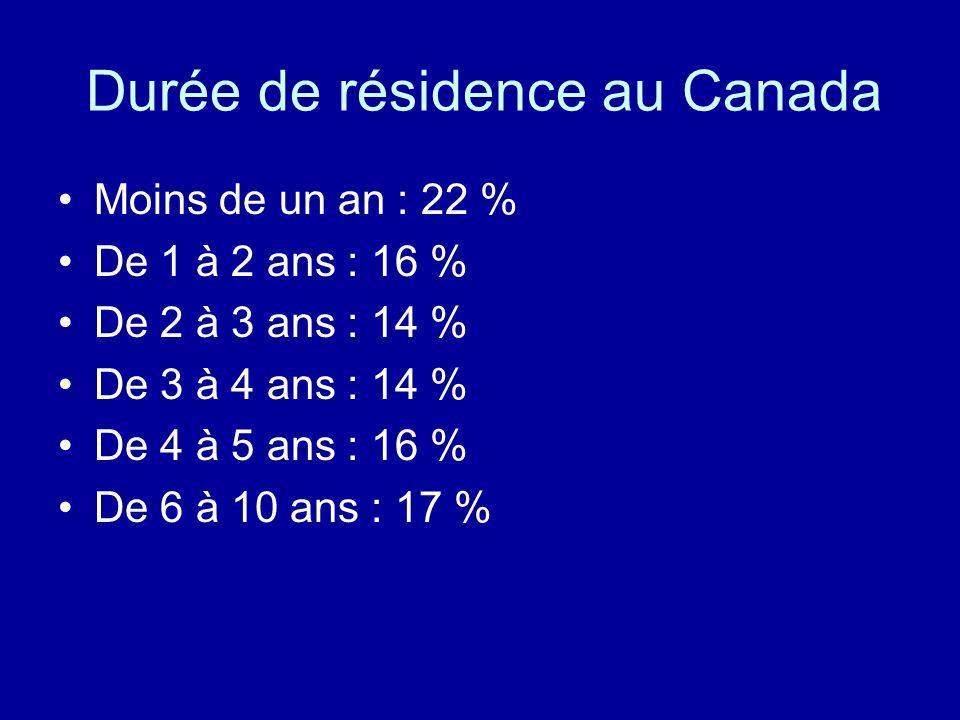 Durée de résidence au Canada Moins de un an : 22 % De 1 à 2 ans : 16 % De 2 à 3 ans : 14 % De 3 à 4 ans : 14 % De 4 à 5 ans : 16 % De 6 à 10 ans : 17
