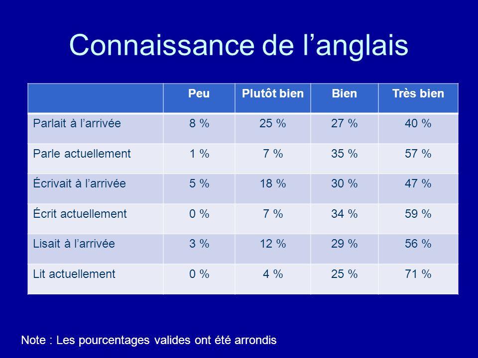 Connaissance de langlais PeuPlutôt bienBienTrès bien Parlait à larrivée8 %25 %27 %40 % Parle actuellement1 %7 %35 %57 % Écrivait à larrivée5 %18 %30 %