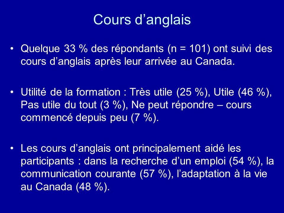 Cours danglais Quelque 33 % des répondants (n = 101) ont suivi des cours danglais après leur arrivée au Canada. Utilité de la formation : Très utile (
