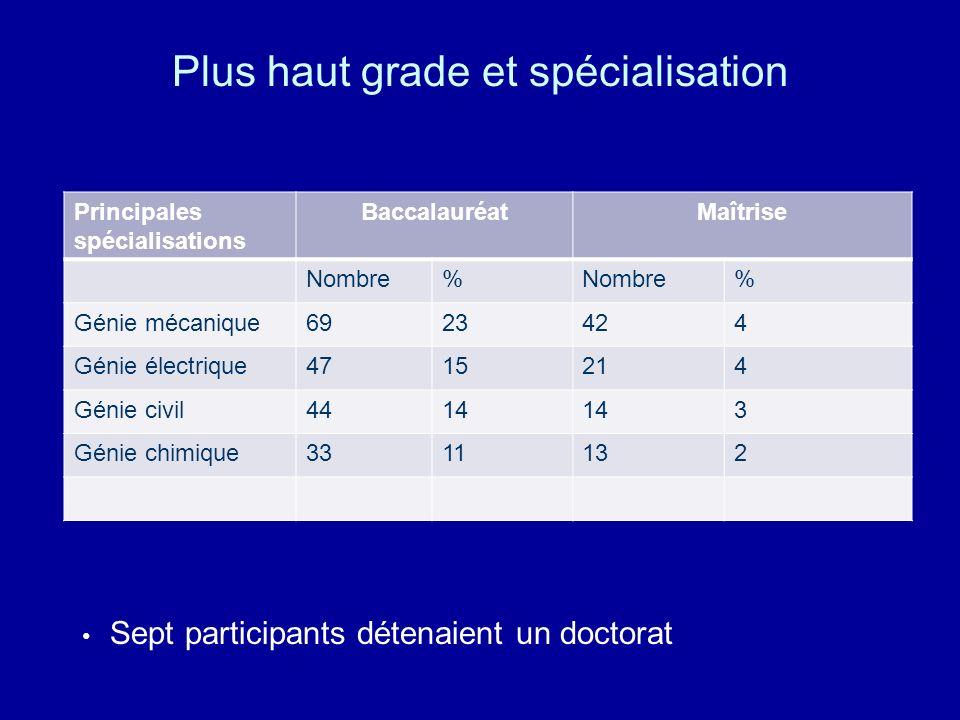 Plus haut grade et spécialisation Principales spécialisations BaccalauréatMaîtrise Nombre% % Génie mécanique6923424 Génie électrique4715214 Génie civi