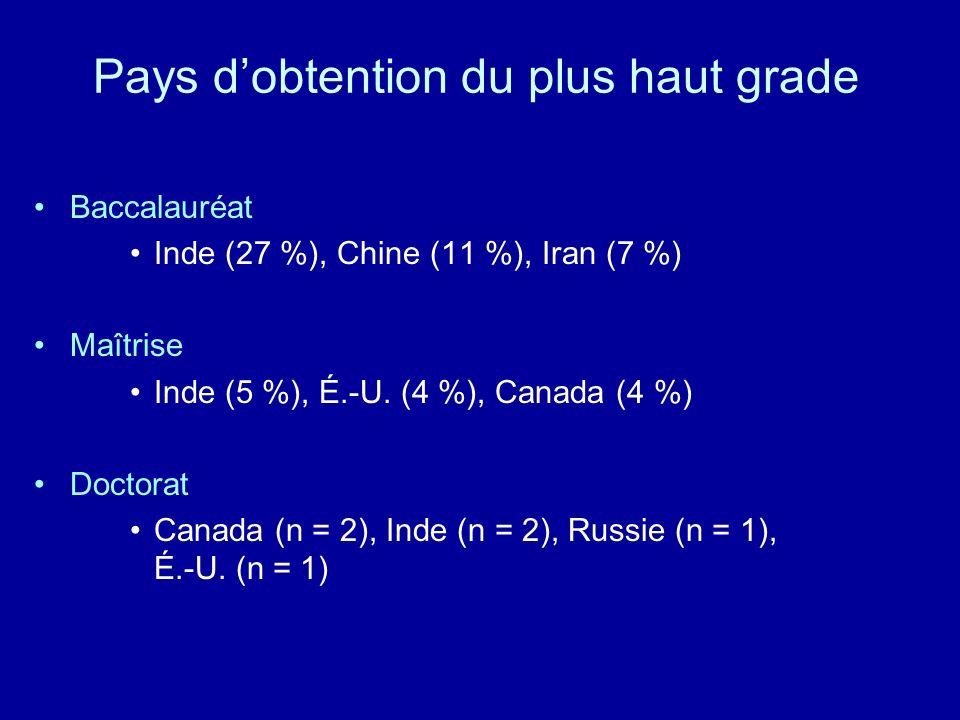 Pays dobtention du plus haut grade Baccalauréat Inde (27 %), Chine (11 %), Iran (7 %) Maîtrise Inde (5 %), É.-U. (4 %), Canada (4 %) Doctorat Canada (