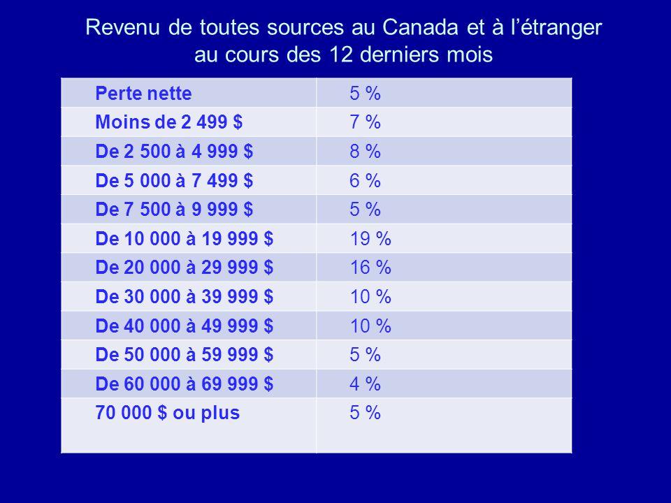 Revenu de toutes sources au Canada et à létranger au cours des 12 derniers mois Perte nette5 % Moins de 2 499 $7 % De 2 500 à 4 999 $8 % De 5 000 à 7