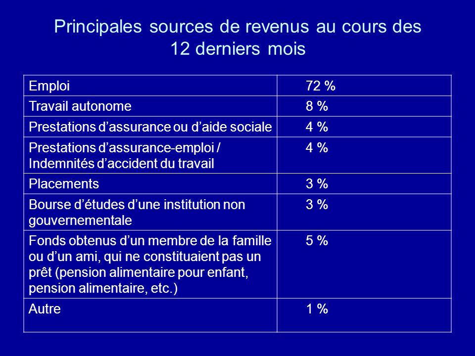 Principales sources de revenus au cours des 12 derniers mois Emploi72 % Travail autonome8 % Prestations dassurance ou daide sociale4 % Prestations das