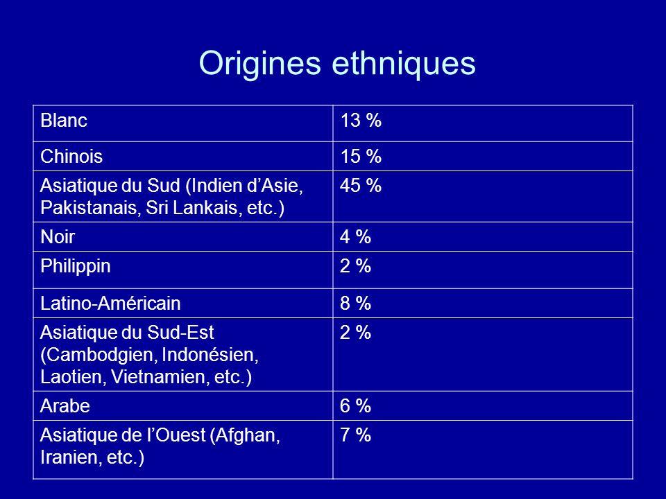 Origines ethniques Blanc13 % Chinois15 % Asiatique du Sud (Indien dAsie, Pakistanais, Sri Lankais, etc.) 45 % Noir4 % Philippin2 % Latino-Américain8 %