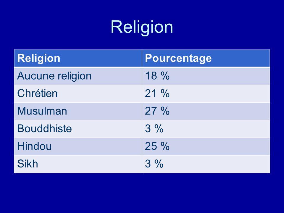 Religion Pourcentage Aucune religion18 % Chrétien21 % Musulman27 % Bouddhiste3 % Hindou25 % Sikh3 %