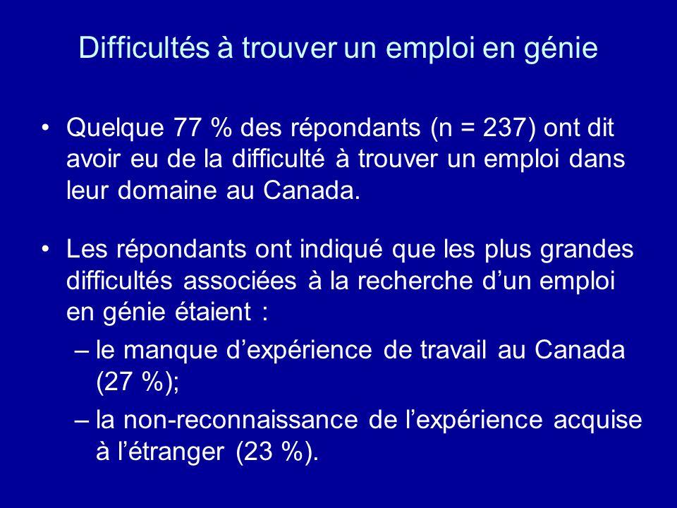 Difficultés à trouver un emploi en génie Quelque 77 % des répondants (n = 237) ont dit avoir eu de la difficulté à trouver un emploi dans leur domaine
