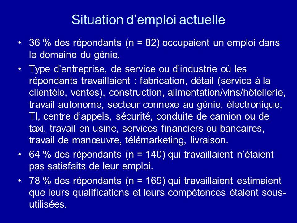 Situation demploi actuelle 36 % des répondants (n = 82) occupaient un emploi dans le domaine du génie. Type dentreprise, de service ou dindustrie où l