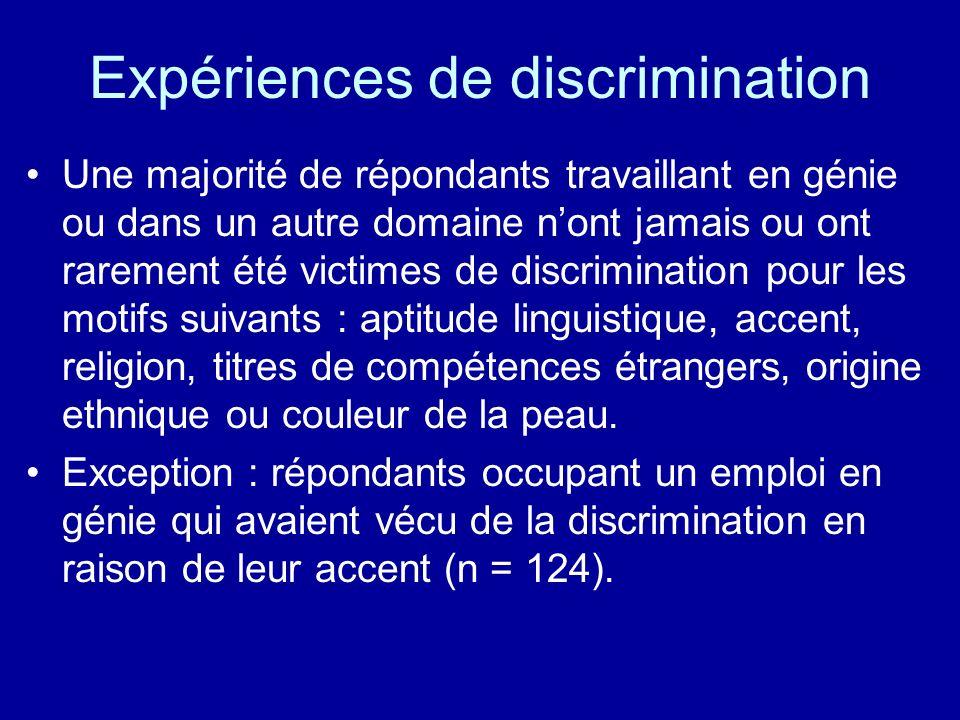 Expériences de discrimination Une majorité de répondants travaillant en génie ou dans un autre domaine nont jamais ou ont rarement été victimes de dis
