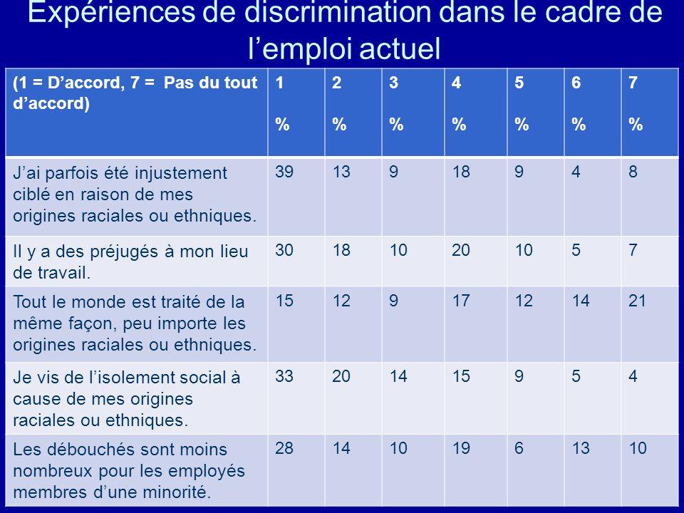 Expériences de discrimination dans le cadre de lemploi actuel (1 = Daccord, 7 = Pas du tout daccord) 1%1% 2%2% 3%3% 4%4% 5%5% 6%6% 7%7% Jai parfois ét