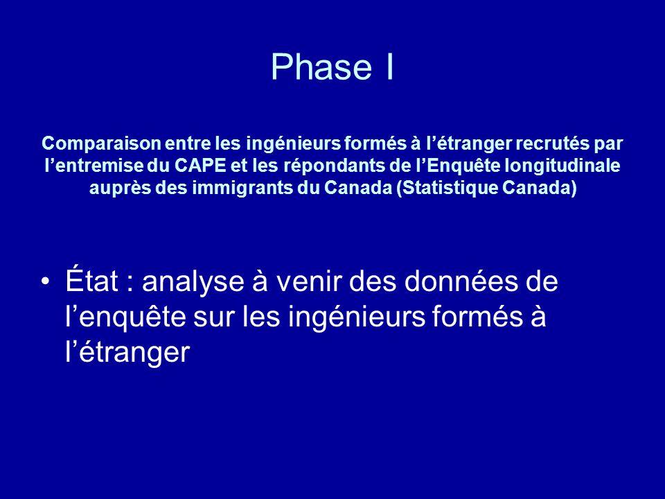 Phase I Comparaison entre les ingénieurs formés à létranger recrutés par lentremise du CAPE et les répondants de lEnquête longitudinale auprès des imm