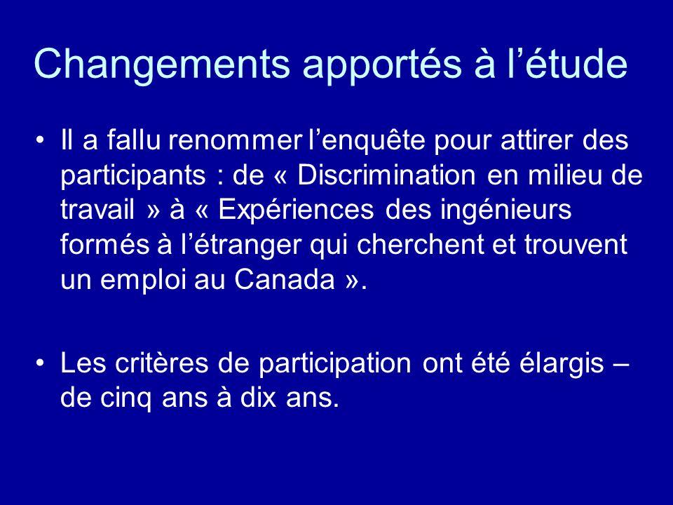 Changements apportés à létude Il a fallu renommer lenquête pour attirer des participants : de « Discrimination en milieu de travail » à « Expériences