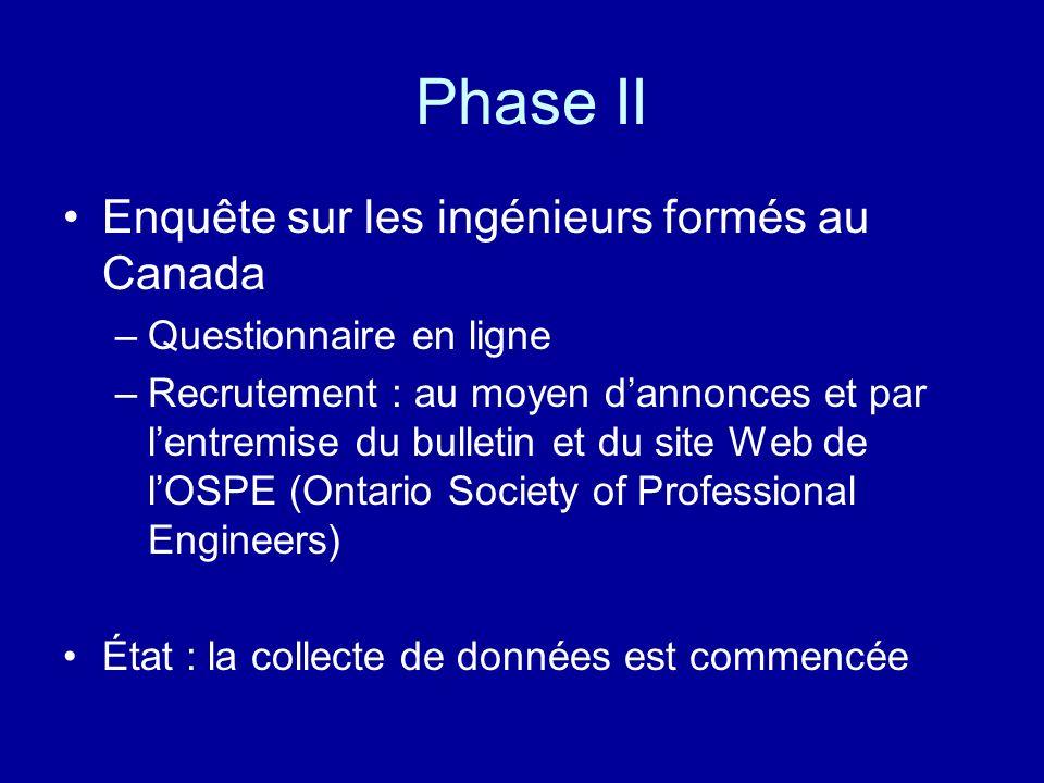 Phase II Enquête sur les ingénieurs formés au Canada –Questionnaire en ligne –Recrutement : au moyen dannonces et par lentremise du bulletin et du sit