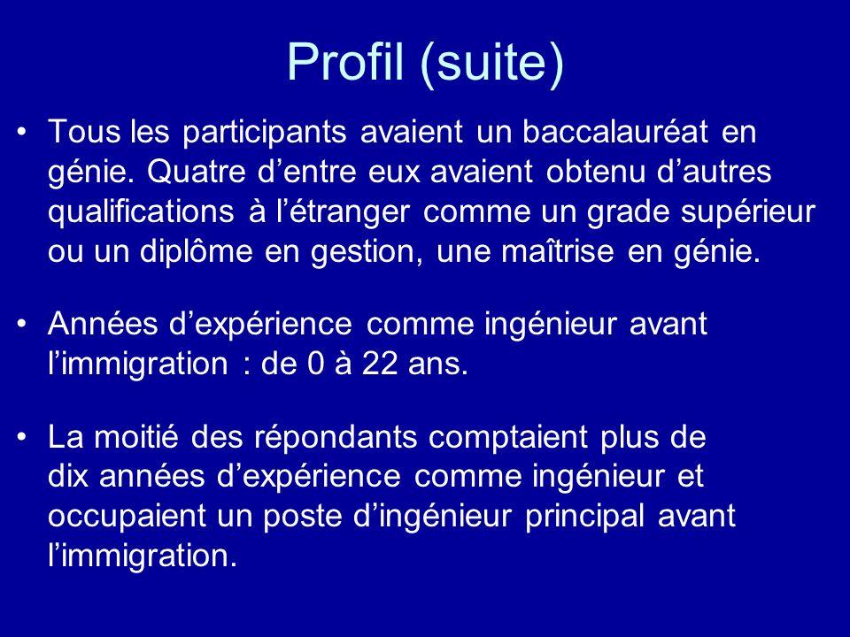 Profil (suite) Tous les participants avaient un baccalauréat en génie. Quatre dentre eux avaient obtenu dautres qualifications à létranger comme un gr