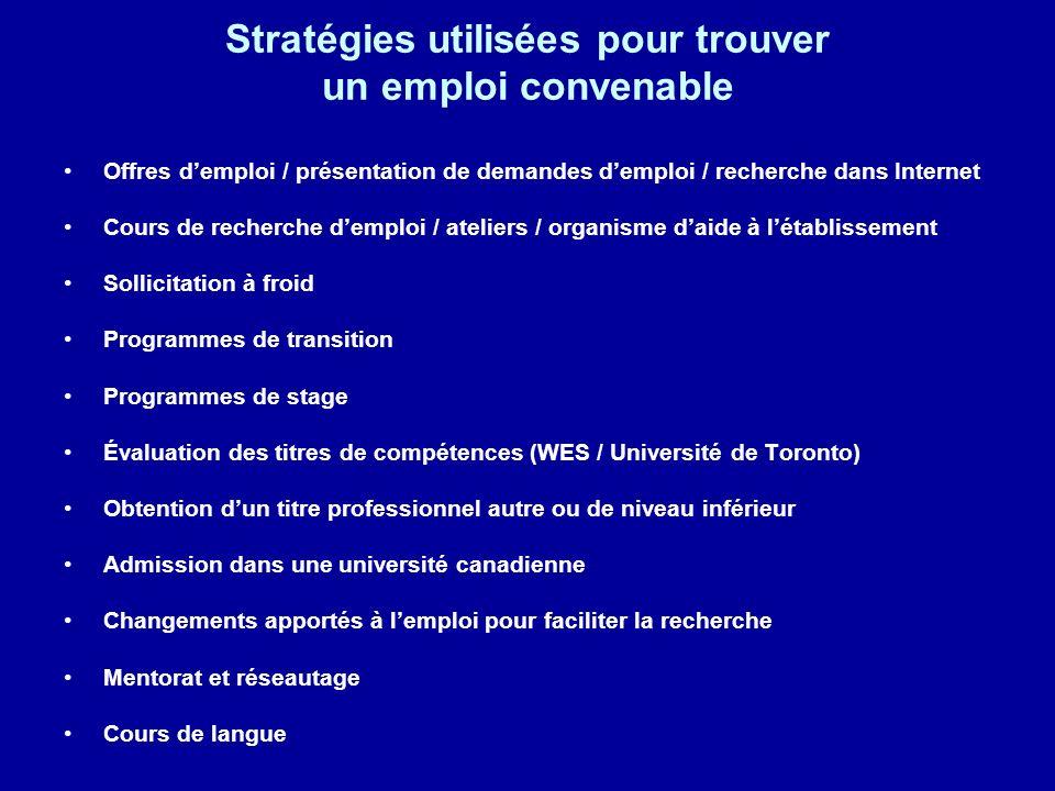 Stratégies utilisées pour trouver un emploi convenable Offres demploi / présentation de demandes demploi / recherche dans Internet Cours de recherche
