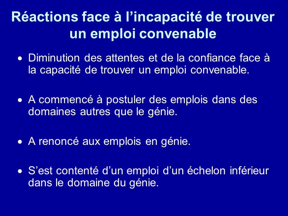 Réactions face à lincapacité de trouver un emploi convenable Diminution des attentes et de la confiance face à la capacité de trouver un emploi conven